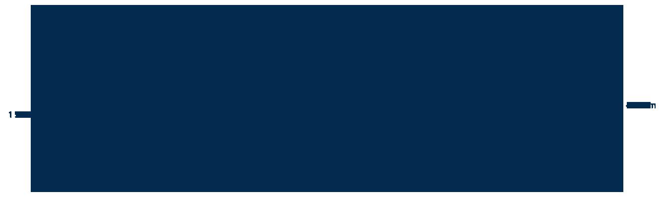 Technická špecifikácia fasády